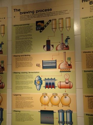 Belgian Beer Museum Pictures